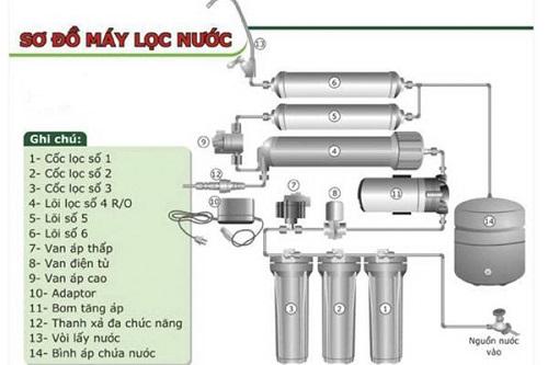 Nguyên lý hoạt động của máy lọc nước