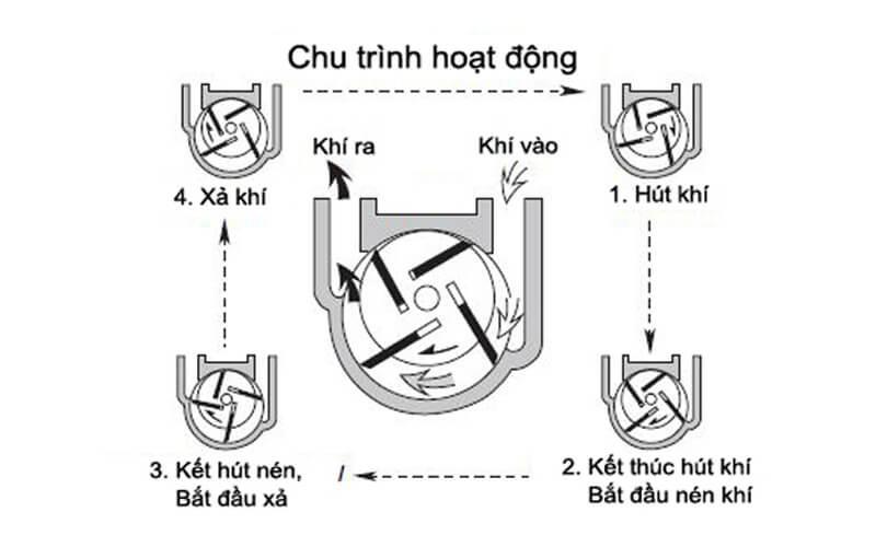 Nguyên lý hoạt động của máy hút chân không
